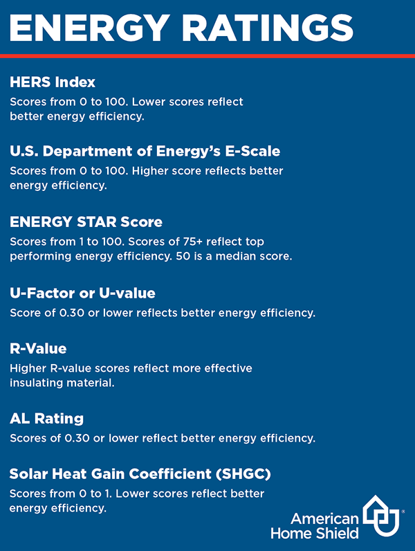 Energy ratings definition