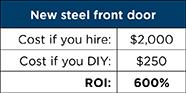 Steel door cost table