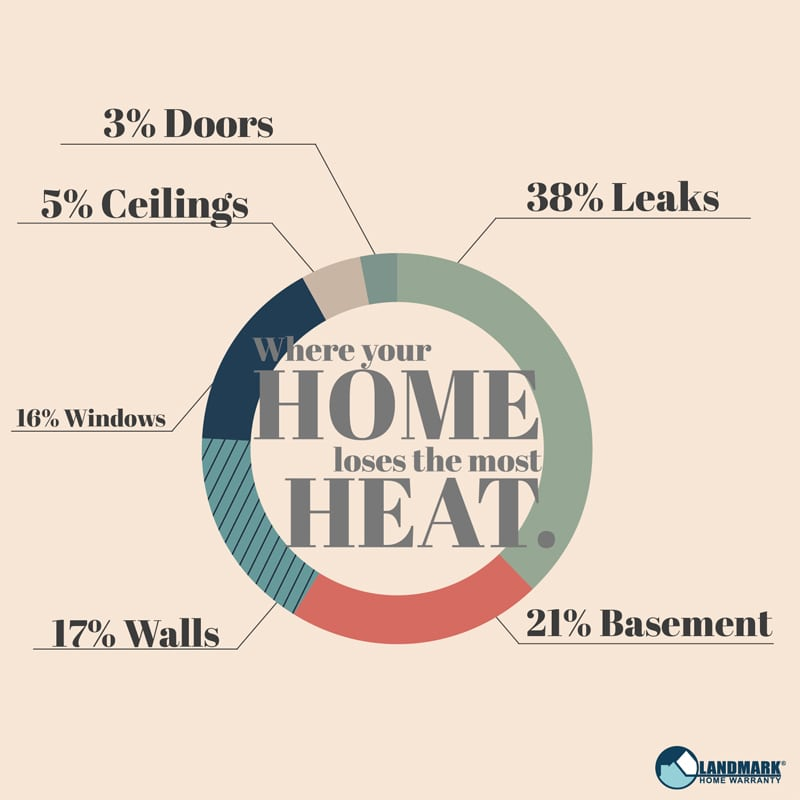 Where the heat escapes from your home infographic