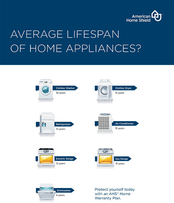 Infographic of Average Lifespan of Home Appliances
